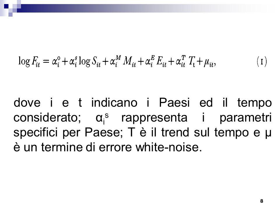 8 dove i e t indicano i Paesi ed il tempo considerato; α i s rappresenta i parametri specifici per Paese; T è il trend sul tempo e μ è un termine di errore white-noise.