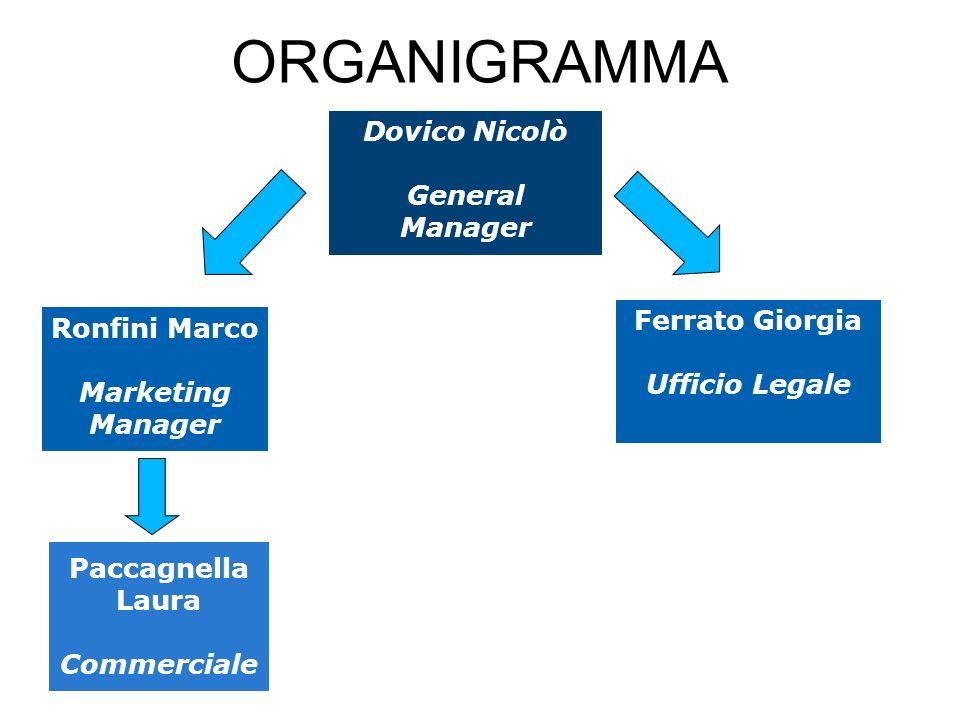 ORGANIGRAMMA Dovico Nicolò General Manager Ferrato Giorgia Ufficio Legale Ronfini Marco Marketing Manager Paccagnella Laura Commerciale