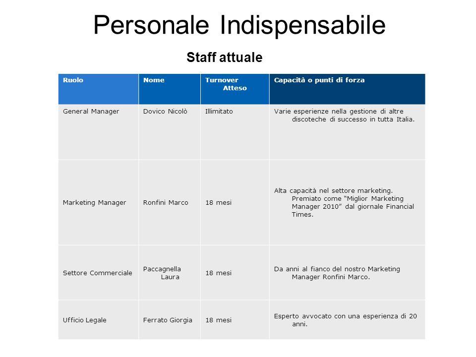 Personale Indispensabile Staff attuale RuoloNomeTurnover Atteso Capacità o punti di forza General ManagerDovico NicolòIllimitatoVarie esperienze nella