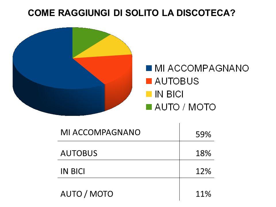 MI ACCOMPAGNANO 59% AUTOBUS18% IN BICI12% AUTO / MOTO11% COME RAGGIUNGI DI SOLITO LA DISCOTECA?