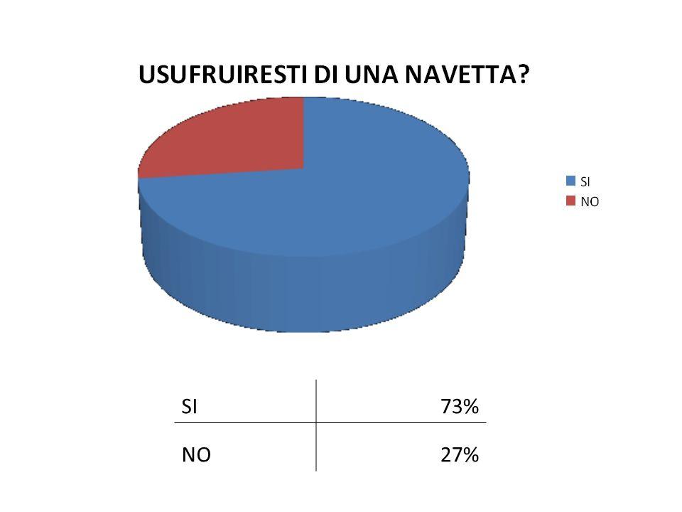 SI73% NO27%