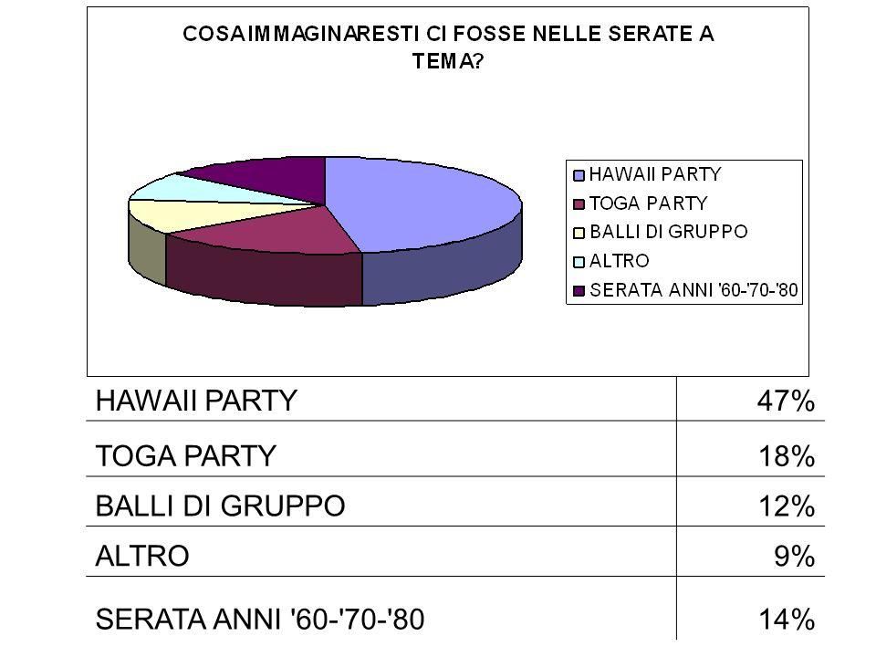 HAWAII PARTY47% TOGA PARTY18% BALLI DI GRUPPO12% ALTRO9% SERATA ANNI '60-'70-'8014%