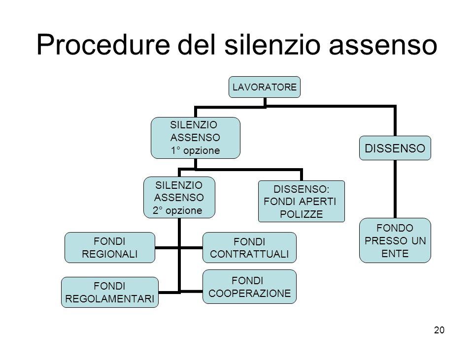 20 Procedure del silenzio assenso LAVORATORE SILENZIO ASSENSO 1° opzione SILENZIO ASSENSO 2° opzione FONDI REGIONALI FONDI CONTRATTUALI FONDI REGOLAMENTARI FONDI COOPERAZIONE DISSENSO: FONDI APERTI POLIZZE DISSENSO FONDO PRESSO UN ENTE