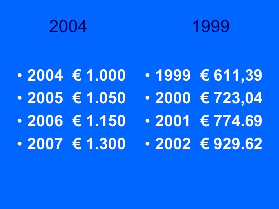 2004 1999 2004 1.000 2005 1.050 2006 1.150 2007 1.300 1999 611,39 2000 723,04 2001 774.69 2002 929.62