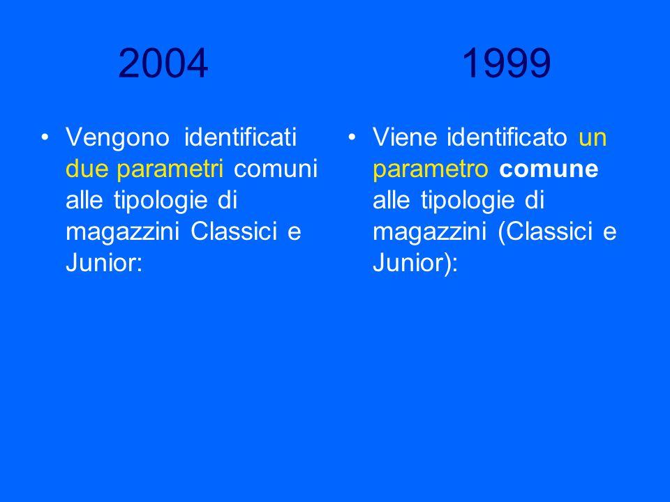 2004 1999 Vengono identificati due parametri comuni alle tipologie di magazzini Classici e Junior: Viene identificato un parametro comune alle tipolog
