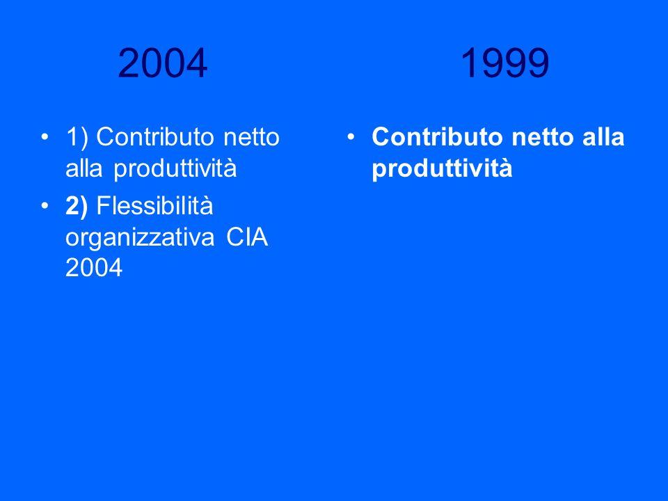 2004 1999 1) Contributo netto alla produttività 2) Flessibilità organizzativa CIA 2004 Contributo netto alla produttività