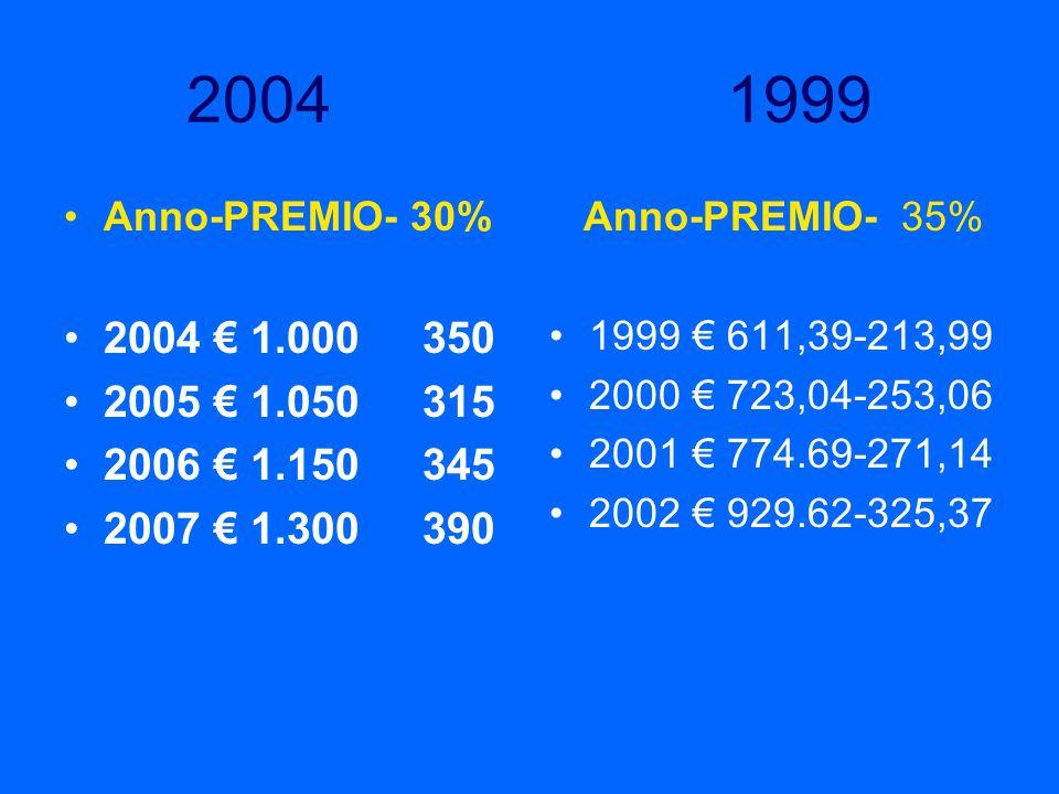 2004 1999 Anno-PREMIO- 30% 2004 1.000 350 2005 1.050 315 2006 1.150 345 2007 1.300 390 Anno-PREMIO- 35% 1999 611,39-213,99 2000 723,04-253,06 2001 774