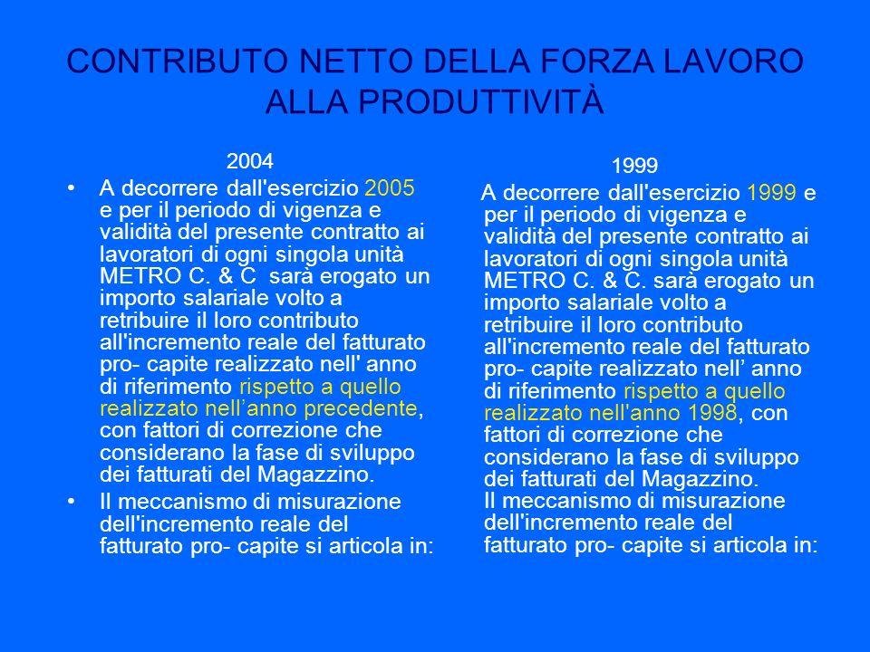 CONTRIBUTO NETTO DELLA FORZA LAVORO ALLA PRODUTTIVITÀ 2004 A decorrere dall'esercizio 2005 e per il periodo di vigenza e validità del presente contrat
