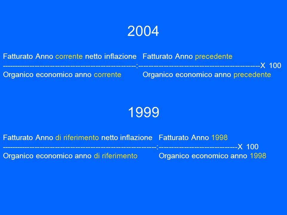 1999 Fatturato Anno di riferimento netto inflazione Fatturato Anno 1998 -------------------------------------------------------------:----------------