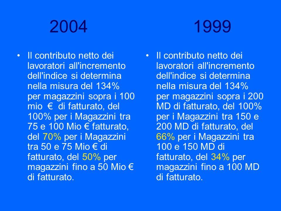 2004 1999 Il contributo netto dei lavoratori all'incremento dell'indice si determina nella misura del 134% per magazzini sopra i 100 mio di fatturato,
