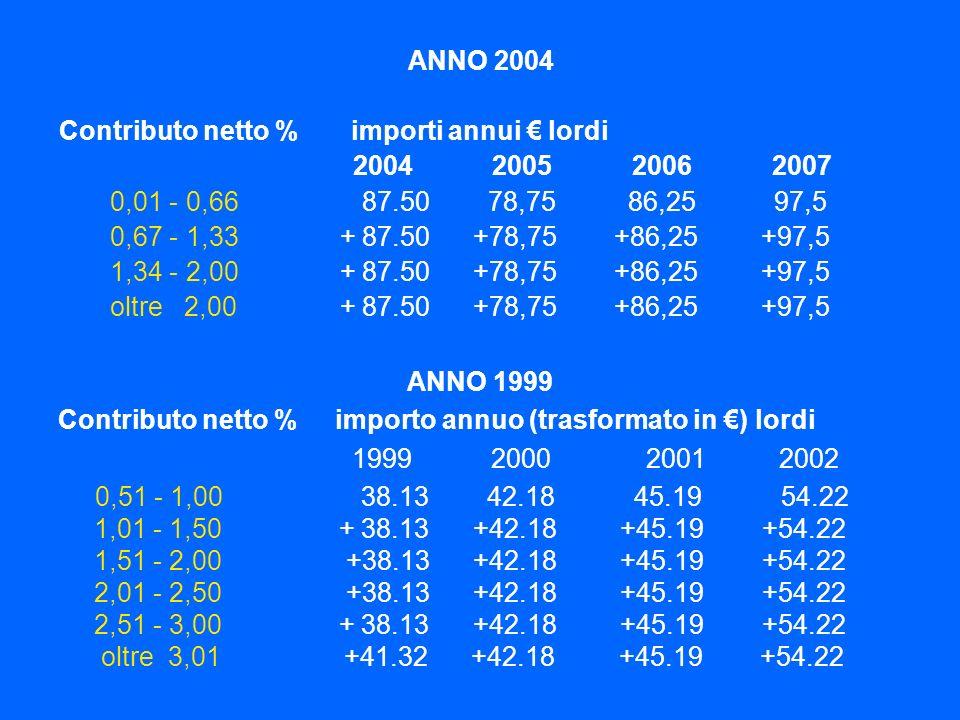ANNO 2004 Contributo netto % importi annui lordi 2004 2005 2006 2007 0,01 - 0,66 87.50 78,75 86,25 97,5 0,67 - 1,33 + 87.50 +78,75 +86,25 +97,5 1,34 -