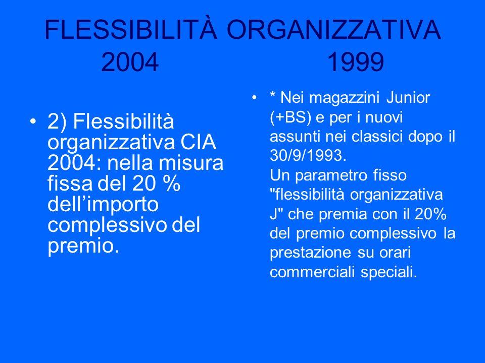 FLESSIBILITÀ ORGANIZZATIVA 2004 1999 2) Flessibilità organizzativa CIA 2004: nella misura fissa del 20 % dellimporto complessivo del premio. * Nei mag
