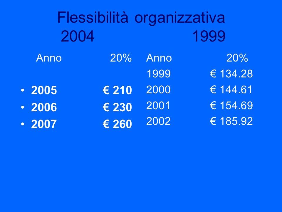 Flessibilità organizzativa 2004 1999 Anno 20% 2005 210 2006 230 2007 260 Anno 20% 1999 134.28 2000 144.61 2001 154.69 2002 185.92