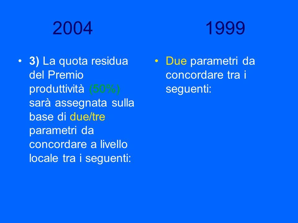 2004 1999 3) La quota residua del Premio produttività (50%) sarà assegnata sulla base di due/tre parametri da concordare a livello locale tra i seguen
