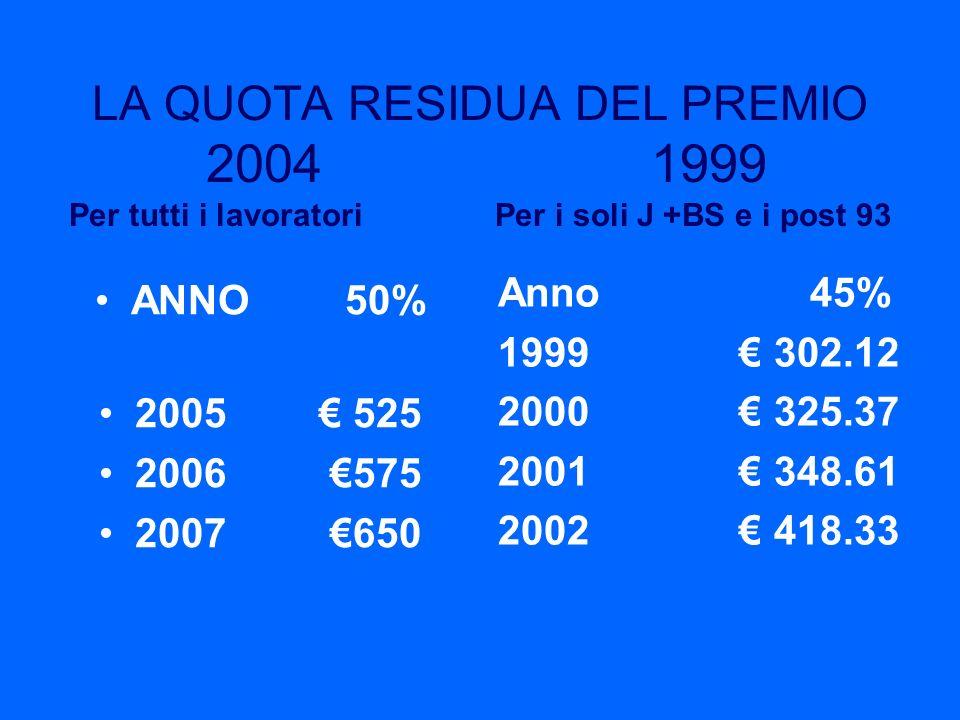 LA QUOTA RESIDUA DEL PREMIO 2004 1999 Per tutti i lavoratori Per i soli J +BS e i post 93 ANNO 50% 2005 525 2006 575 2007 650 Anno 45% 1999 302.12 200