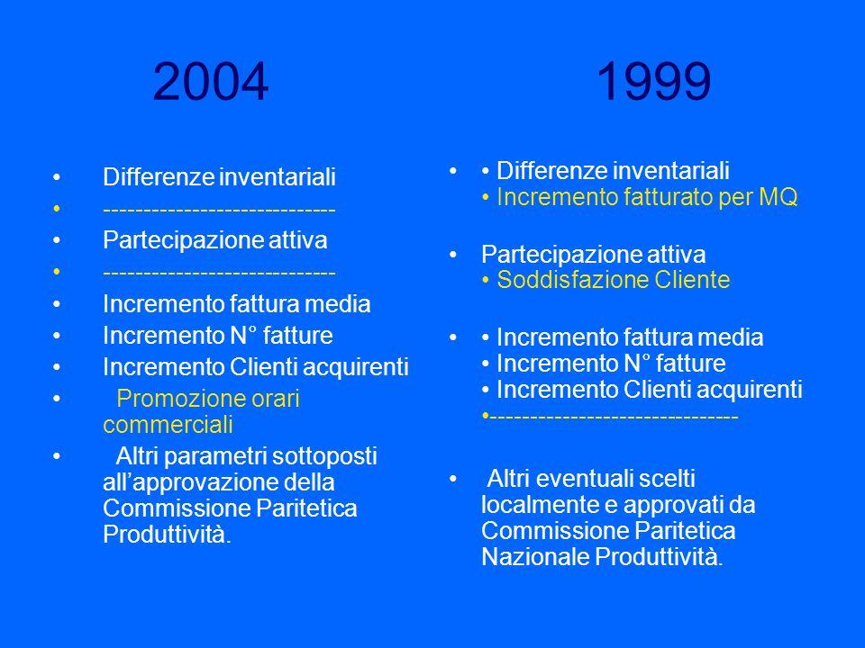 2004 1999 Differenze inventariali ----------------------------- Partecipazione attiva ----------------------------- Incremento fattura media Increment