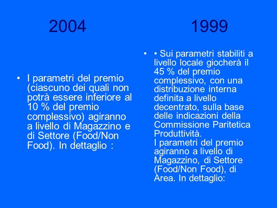 2004 1999 I parametri del premio (ciascuno dei quali non potrà essere inferiore al 10 % del premio complessivo) agiranno a livello di Magazzino e di S