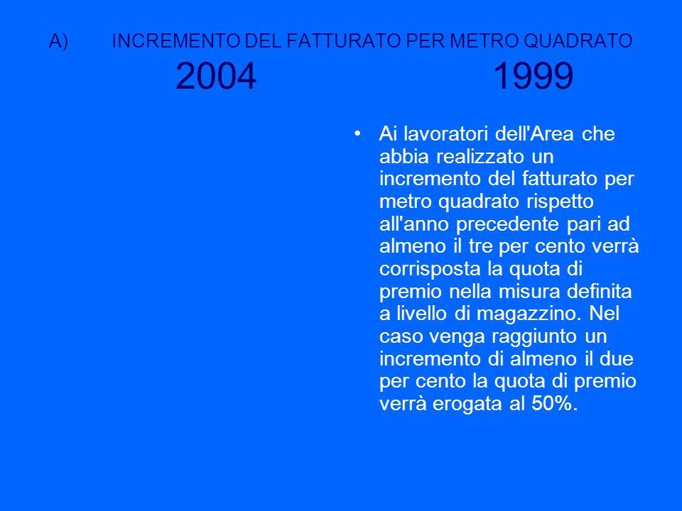A)INCREMENTO DEL FATTURATO PER METRO QUADRATO 2004 1999 Ai lavoratori dell'Area che abbia realizzato un incremento del fatturato per metro quadrato ri