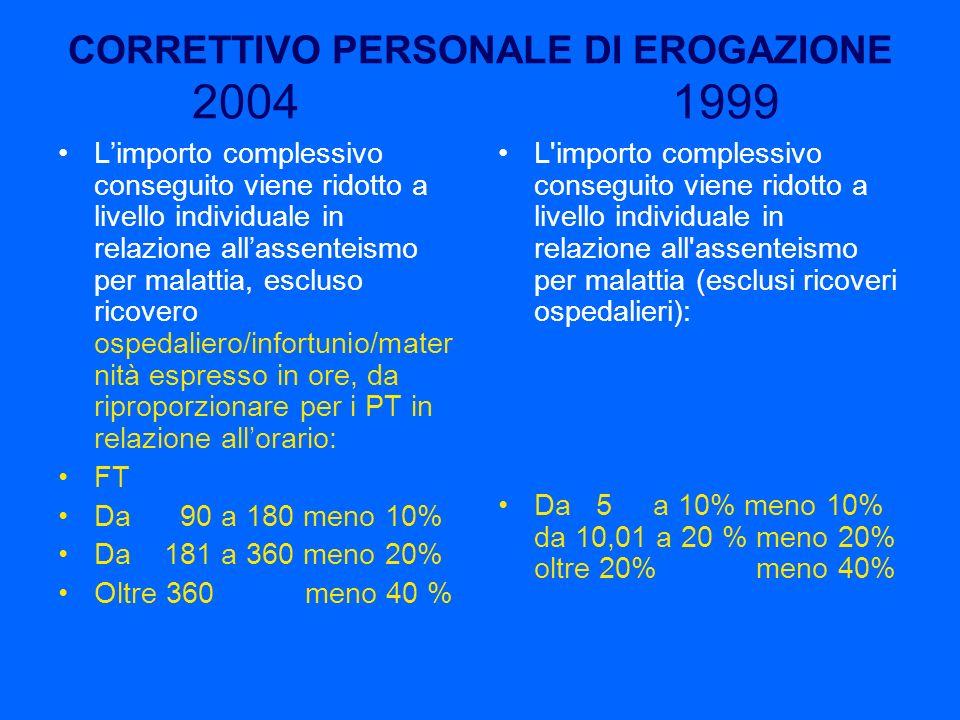 CORRETTIVO PERSONALE DI EROGAZIONE 2004 1999 Limporto complessivo conseguito viene ridotto a livello individuale in relazione allassenteismo per malat