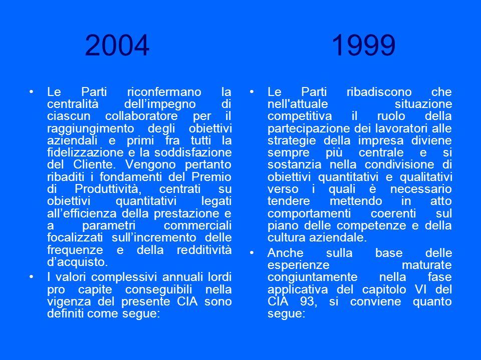 2004 1999 Le Parti riconfermano la centralità dellimpegno di ciascun collaboratore per il raggiungimento degli obiettivi aziendali e primi fra tutti l