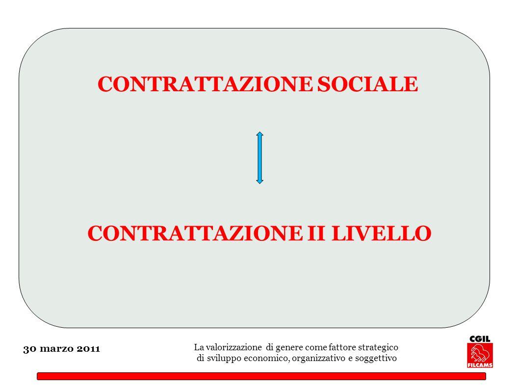 30 marzo 2011 La valorizzazione di genere come fattore strategico di sviluppo economico, organizzativo e soggettivo CONTRATTAZIONE SOCIALE CONTRATTAZIONE II LIVELLO