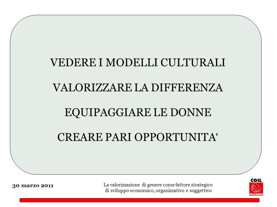 30 marzo 2011 La valorizzazione di genere come fattore strategico di sviluppo economico, organizzativo e soggettivo VEDERE I MODELLI CULTURALI VALORIZZARE LA DIFFERENZA EQUIPAGGIARE LE DONNE CREARE PARI OPPORTUNITA
