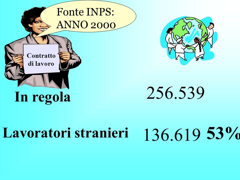 Le persone che lavorano nel settore I lavoratori domestici in Italia