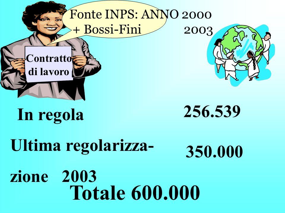 In regola Contratto di lavoro 256.539 Lavoratori stranieri 136.619 Fonte INPS: ANNO 2000 53%