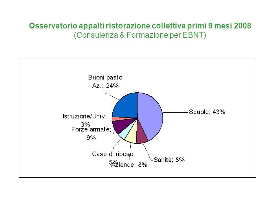 Osservatorio appalti ristorazione collettiva primi 9 mesi 2008 (Consulenza & Formazione per EBNT)