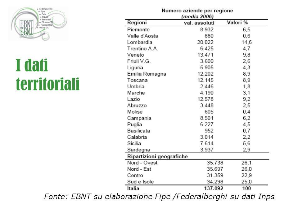 I dati territoriali Fonte: EBNT su elaborazione Fipe /Federalberghi su dati Inps