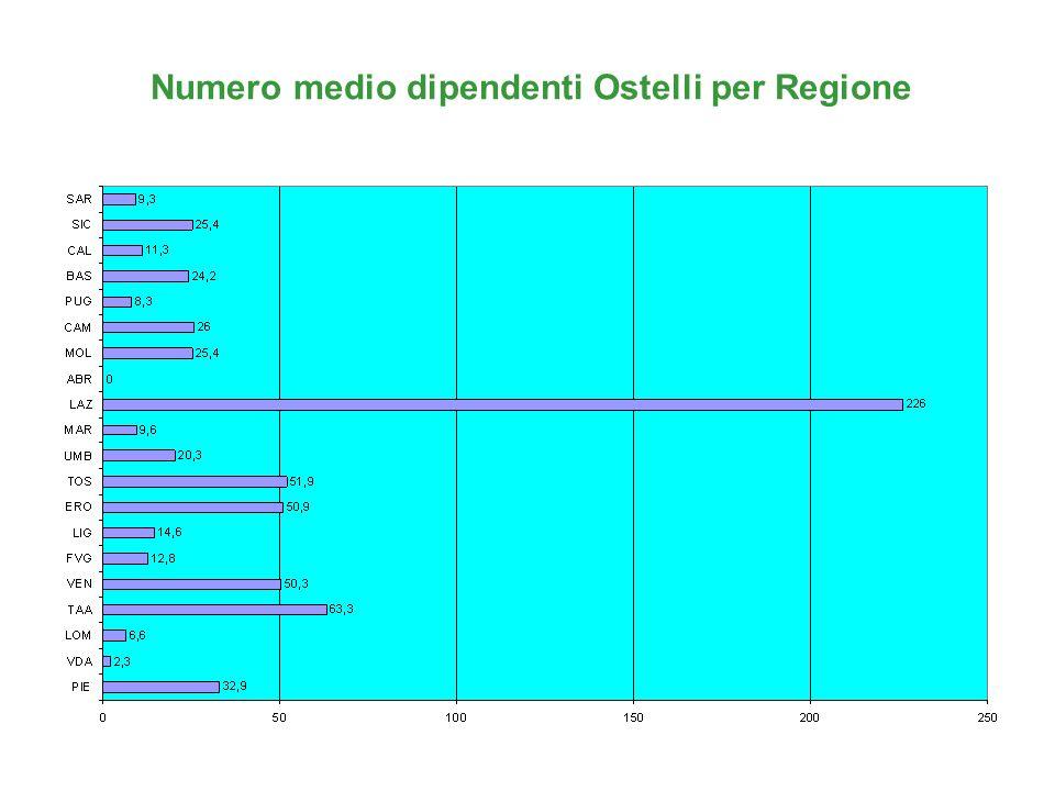 Numero medio dipendenti Ostelli per Regione