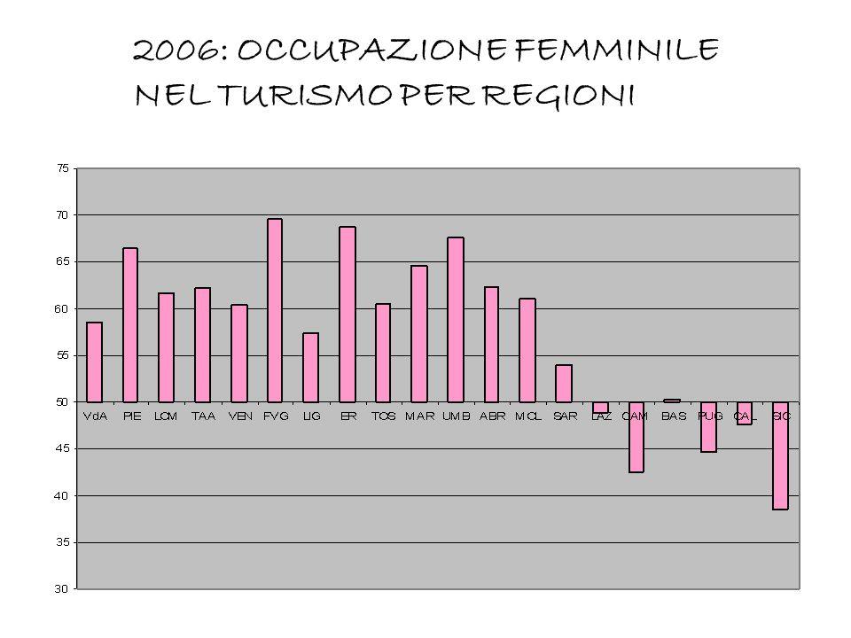 2006: OCCUPAZIONE FEMMINILE NEL TURISMO PER REGIONI 2006: OCCUPAZIONE FEMMINILE NEL TURISMO PER REGIONI