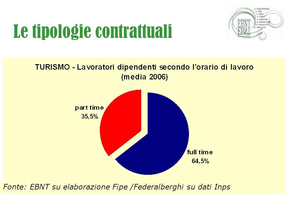 Le tipologie contrattuali Fonte: EBNT su elaborazione Fipe /Federalberghi su dati Inps