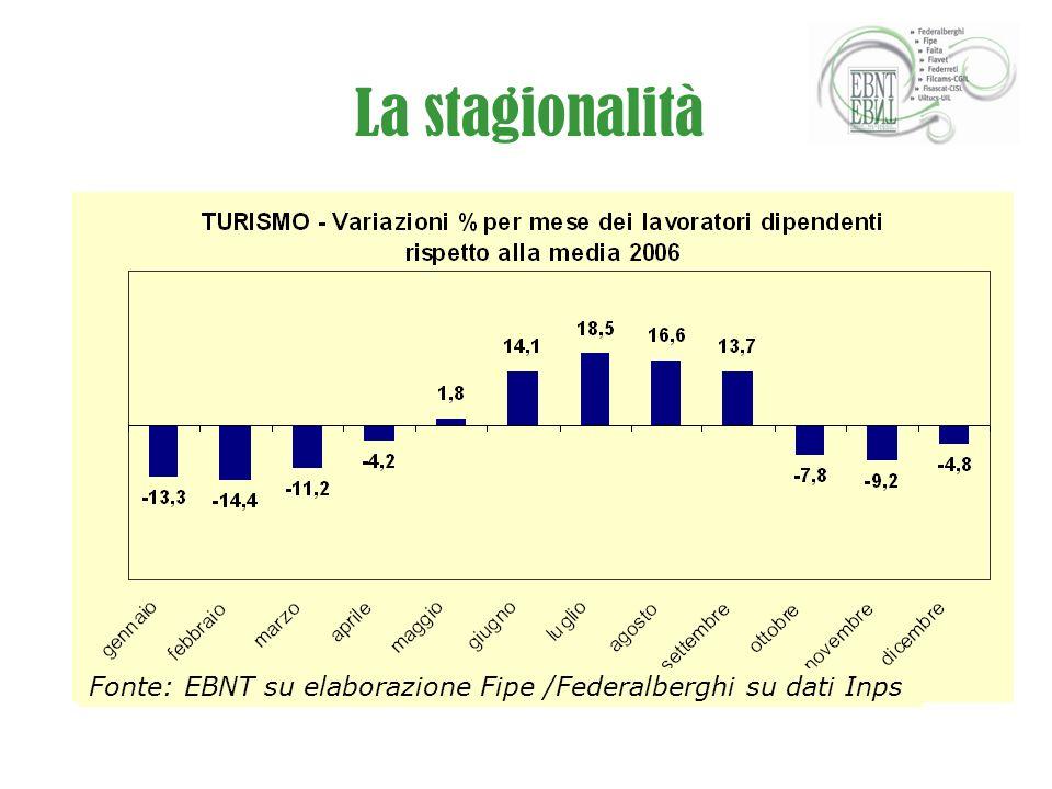 La stagionalità Fonte: EBNT su elaborazione Fipe /Federalberghi su dati Inps