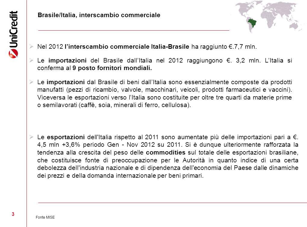 3 Brasile/Italia, interscambio commerciale Nel 2012 linterscambio commerciale Italia-Brasile ha raggiunto.7,7 mln. Le importazioni del Brasile dallIta