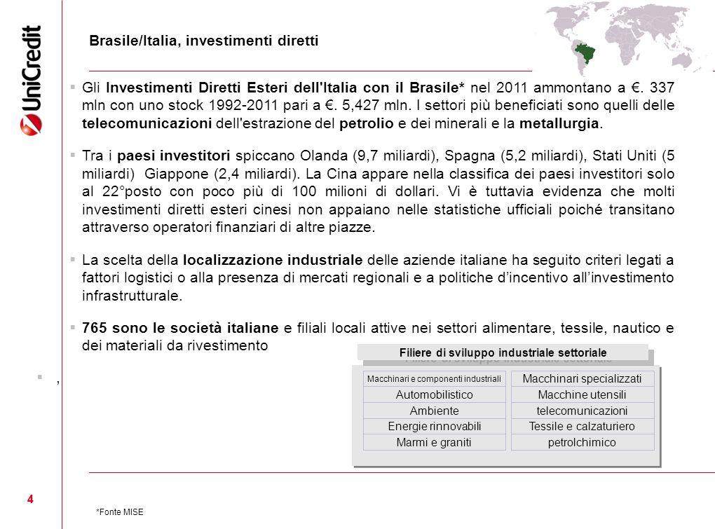 44 Brasile/Italia, investimenti diretti Gli Investimenti Diretti Esteri dell'Italia con il Brasile* nel 2011 ammontano a. 337 mln con uno stock 1992-2