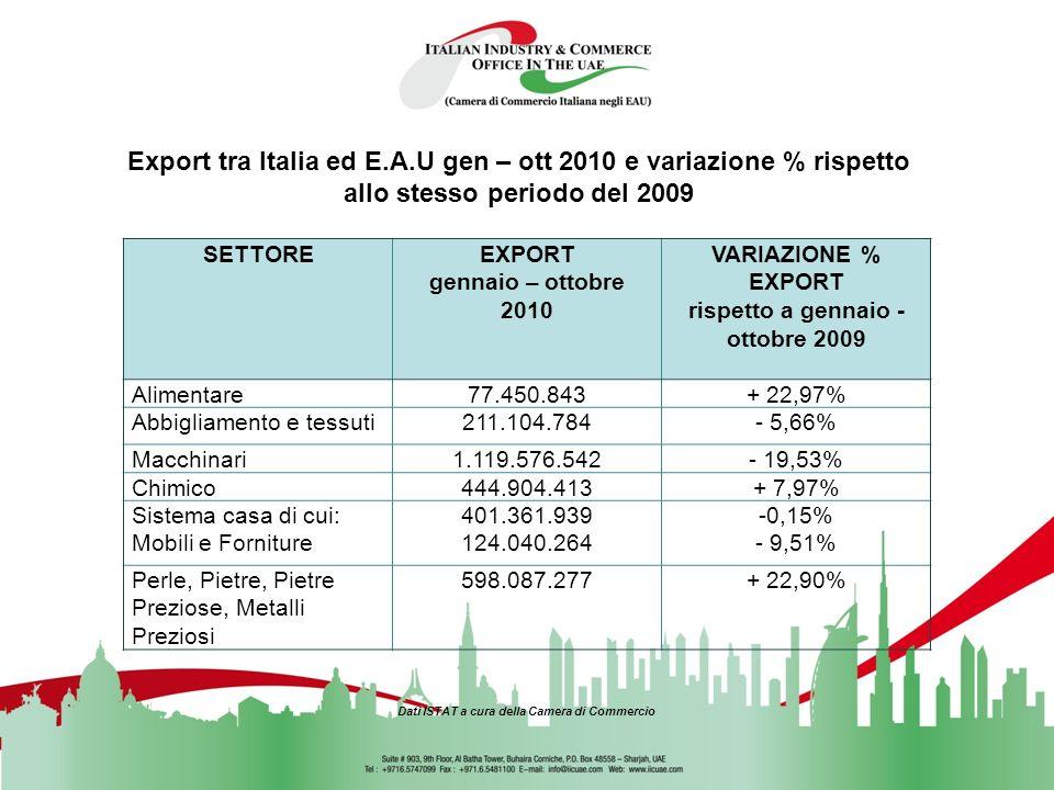 EXPORT ITALIANO NEL MONDO 2009 PAESEMILIARDI DI 1Unione Europea168.064.446.002 2Stati Uniti17.110.494.393 3Cina6.634.577.815 4Russia6.440.881.451 17 0