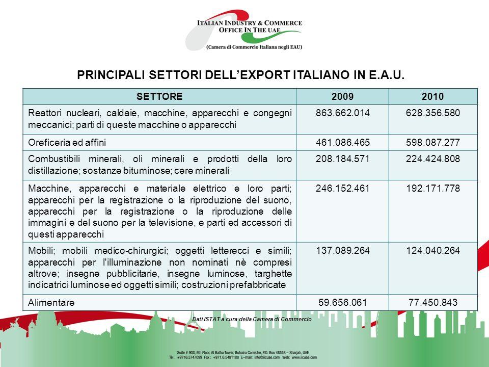 Export tra Italia ed E.A.U gen – ott 2010 e variazione % rispetto allo stesso periodo del 2009 SETTOREEXPORT gennaio – ottobre 2010 VARIAZIONE % EXPOR