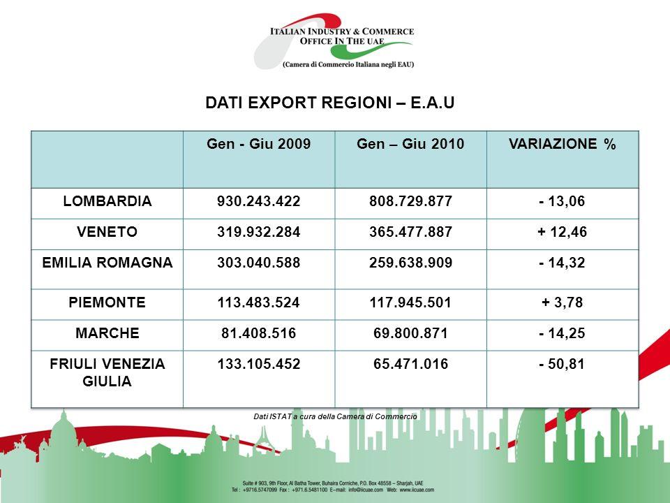 DATI EXPORT Gen – Ott 2009Gen – Ott 2010VARIAZIONE % EXPORT ITALIA IN E.A.U. () 3.134.100.4773.035.127.065- 3,15 Dati ISTAT elaborati a cura della Cam