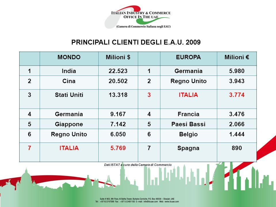 DATI EXPORT REGIONI – E.A.U Dati ISTAT a cura della Camera di Commercio