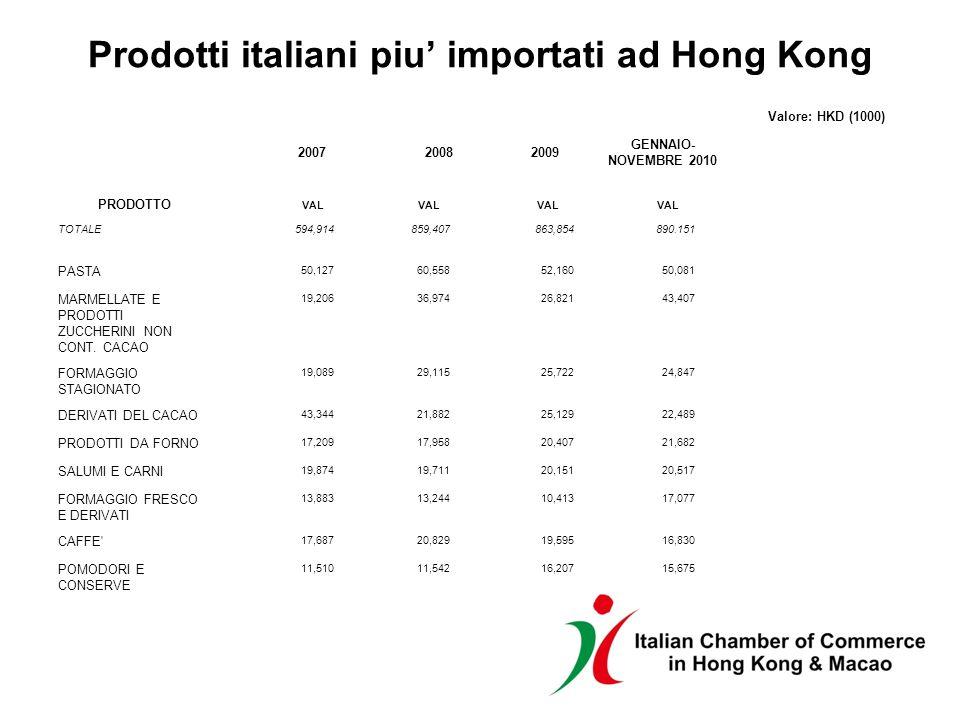 Prodotti italiani piu importati ad Hong Kong Valore: HKD (1000) 20072008 2009 GENNAIO- NOVEMBRE 2010 PRODOTTO VAL TOTALE594,914859,407863,854890.151 PASTA 50,12760,55852,16050,081 MARMELLATE E PRODOTTI ZUCCHERINI NON CONT.