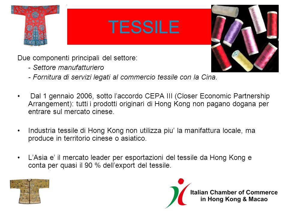 TESSILE Due componenti principali del settore: - Settore manufatturiero - Fornitura di servizi legati al commercio tessile con la Cina.