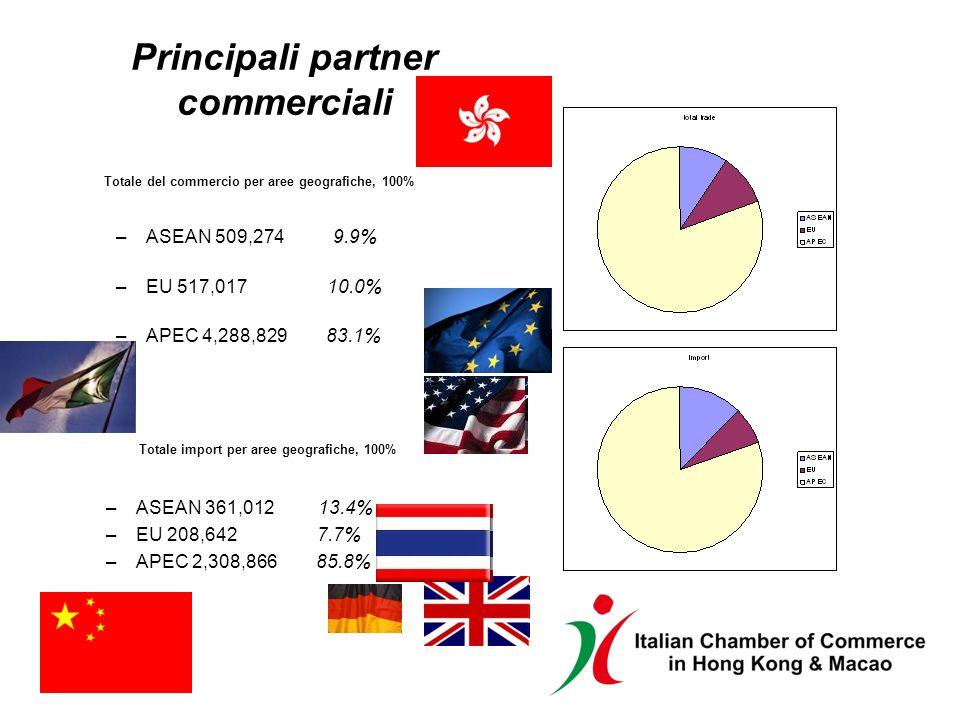 Principali partner commerciali Totale del commercio per aree geografiche, 100% –ASEAN 509,274 9.9% –EU 517,017 10.0% –APEC 4,288,829 83.1% Totale import per aree geografiche, 100% –ASEAN 361,012 13.4% –EU 208,642 7.7% –APEC 2,308,866 85.8%