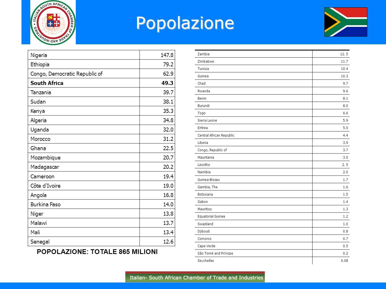 Esportazioni delle Regioni italiane in Sud Africa (milioni di Euro)