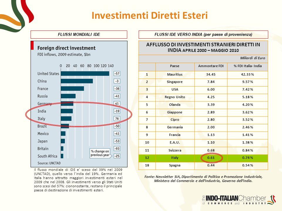 Investimenti Diretti Esteri AFFLUSSO DI INVESTIMENTI STRANIERI DIRETTI IN INDIA APRILE 2000 – MAGGIO 2010 Miliardi di Euro PaeseAmmontare FDI% FDI Ita