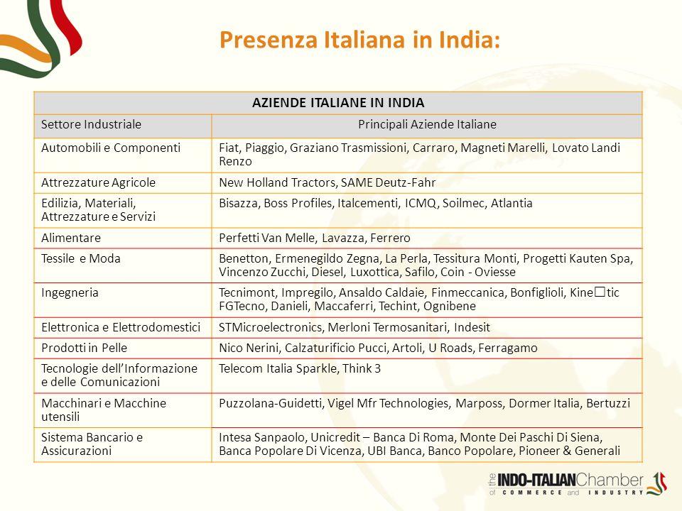 Presenza Italiana in India: AZIENDE ITALIANE IN INDIA Settore IndustrialePrincipali Aziende Italiane Automobili e Componenti Fiat, Piaggio, Graziano T