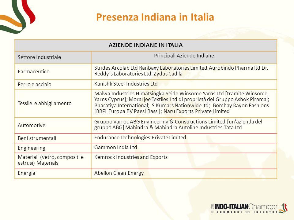 Presenza Indiana in Italia AZIENDE INDIANE IN ITALIA Settore Industriale Principali Aziende Indiane Farmaceutico Strides Arcolab Ltd Ranbaxy Laborator