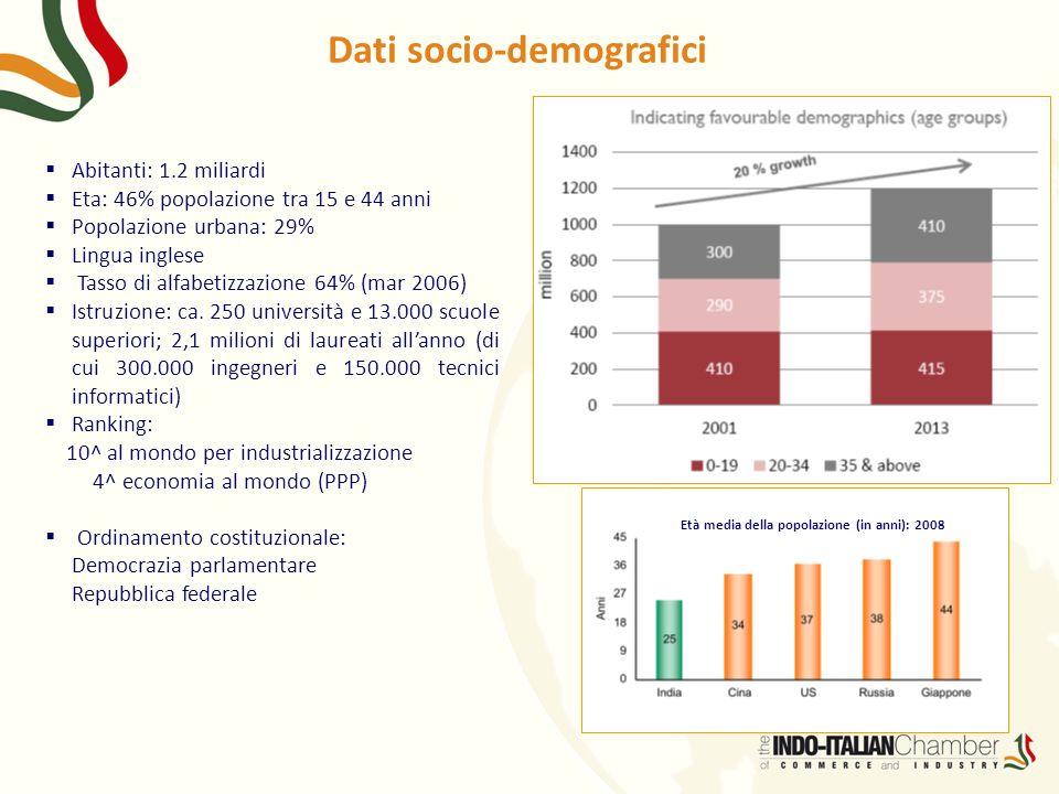 Età media della popolazione (in anni): 2008 Dati socio-demografici Abitanti: 1.2 miliardi Eta: 46% popolazione tra 15 e 44 anni Popolazione urbana: 29