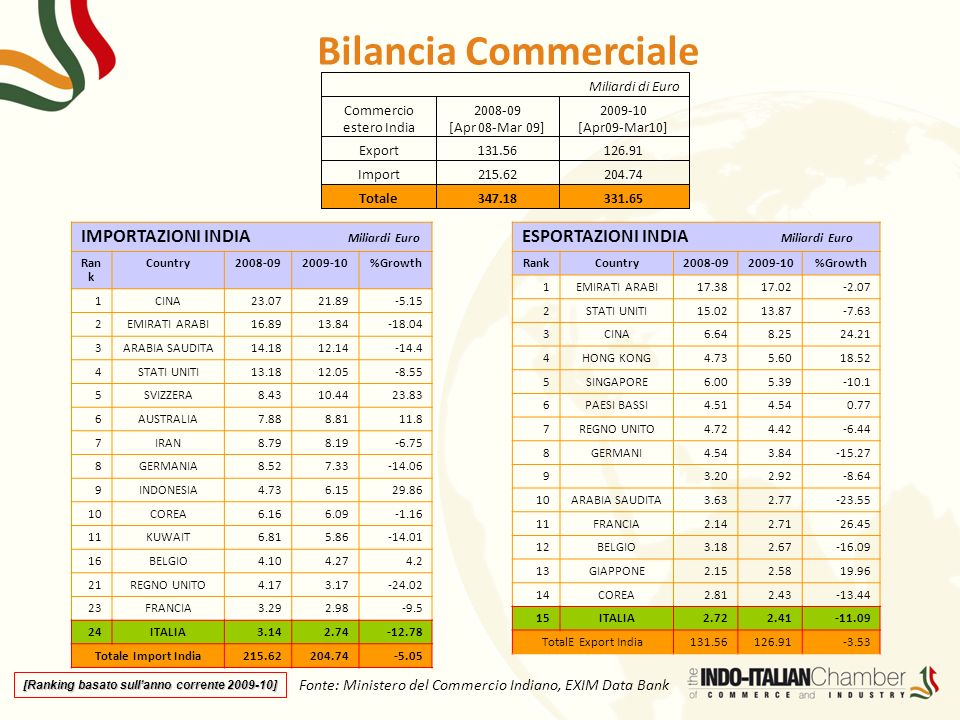 Fonte: Ministero del Commercio Indiano, EXIM Data Bank Miliardi di Euro Commercio estero India 2008-09 [Apr 08-Mar 09] 2009-10 [Apr09-Mar10] Export131