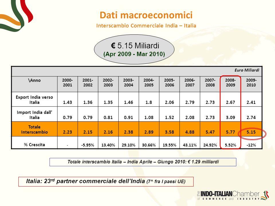 5.15 Miliardi (Apr 2009 - Mar 2010) Euro Miliardi \Anno 2000- 2001 2001- 2002 2002- 2003 2003- 2004 2004- 2005 2005- 2006 2006- 2007 2007- 2008 2008-